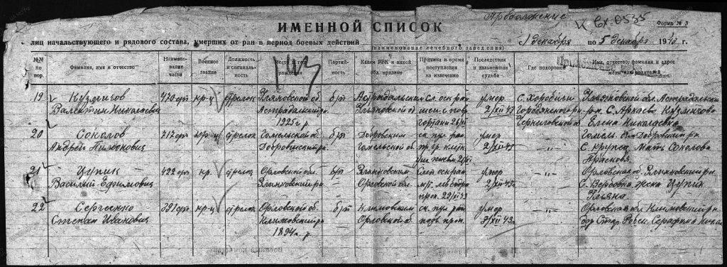 Именной список, умерших от ран в период боевых действий